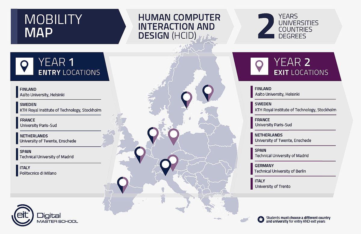 Human Computer Interaction And Design Hcid Eit Digital Master School